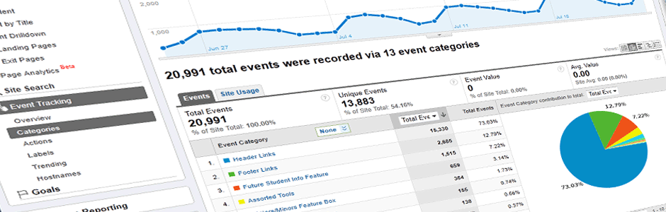 Idiot's Guide to Event Tracking