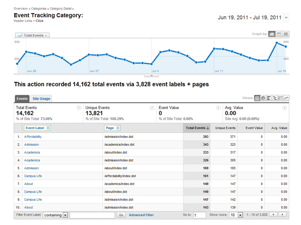 Sample report showing events for header link clicks