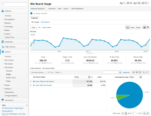 Google Analytics Site Search Usage report
