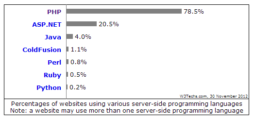Server Side Languages Market